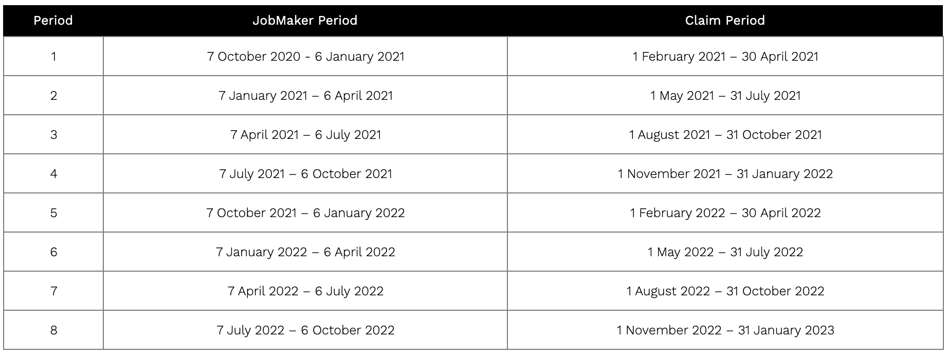 JobMaker claim period table